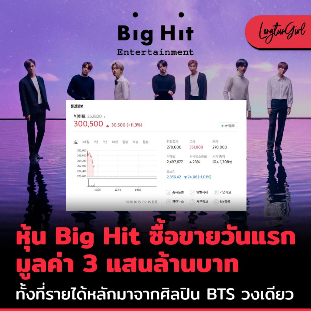 หุ้น Big Hit ซื้อขายวันแรก มูลค่า 3 แสนล้านบาท ทั้งที่รายได้หลักมาจากศิลปิน BTS วงเดียว