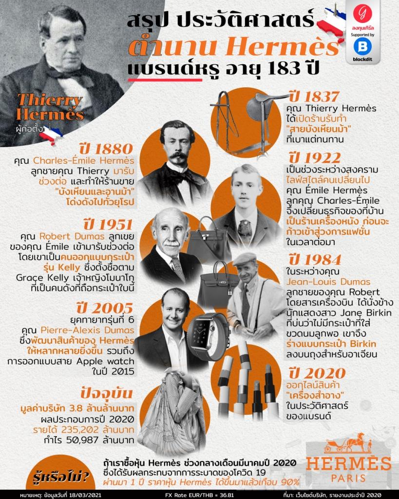 สรุป ประวัติศาสตร์ตำนาน Hermès แบรนด์หรู อายุ 183 ปี