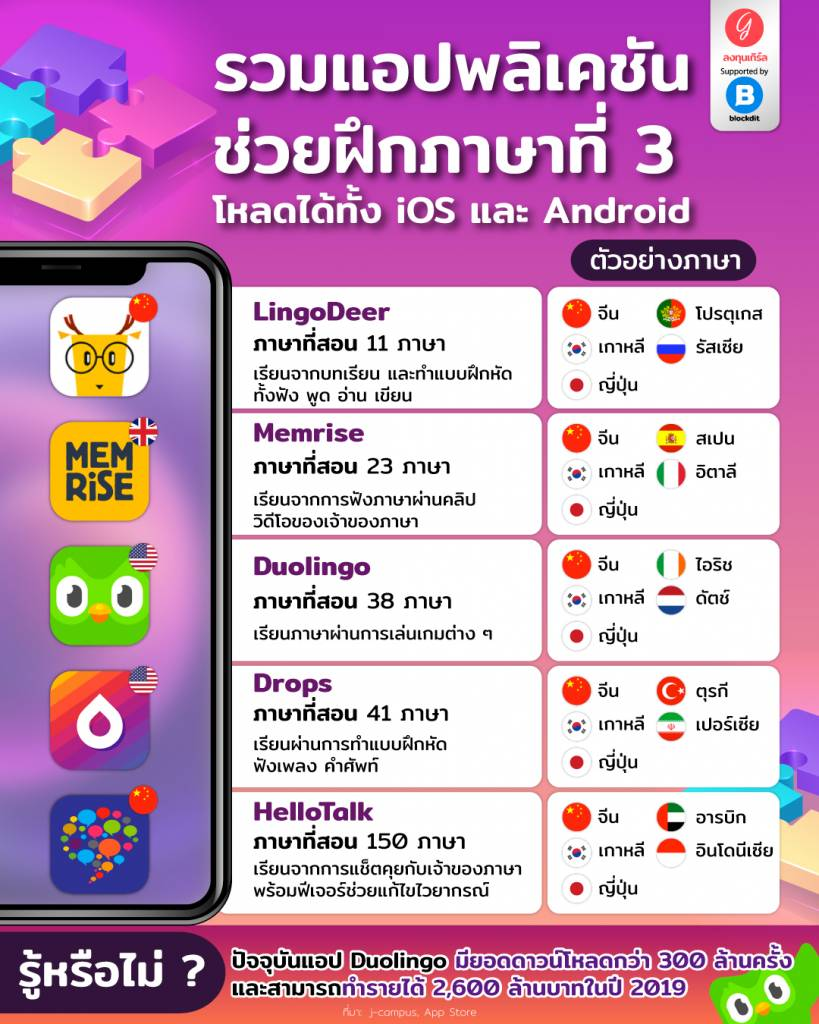 รวมแอปพลิเคชัน ช่วยฝึกภาษาที่ 3 โหลดได้ทั้ง iOS และ Android