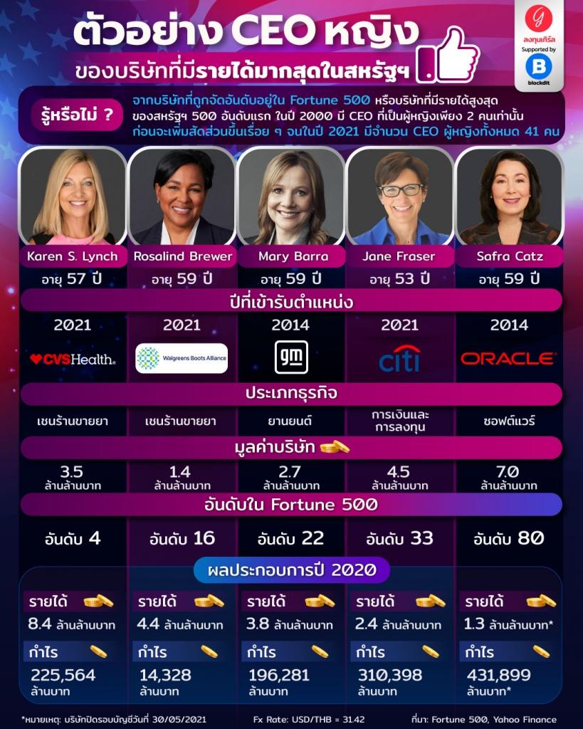 ตัวอย่าง CEO หญิง ของบริษัทที่มีรายได้มากสุดในสหรัฐฯ