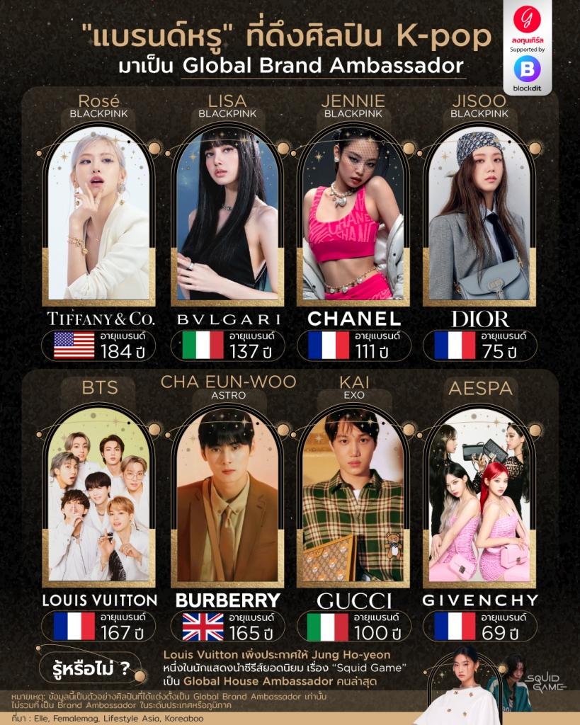 """""""แบรนด์หรู"""" ที่ดึง ศิลปิน K-pop มาเป็น Global Brand Ambassador"""